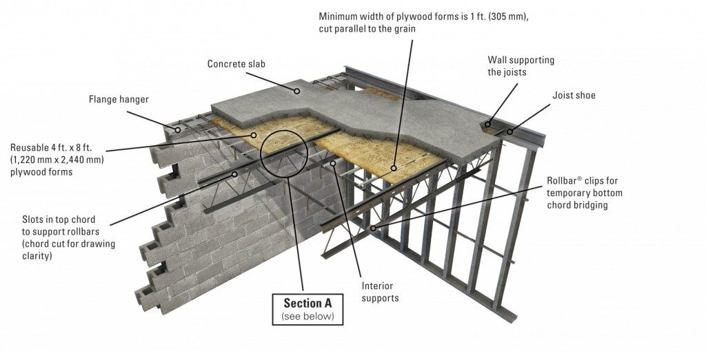 Hambro D500 Mab Construction Systems Llc